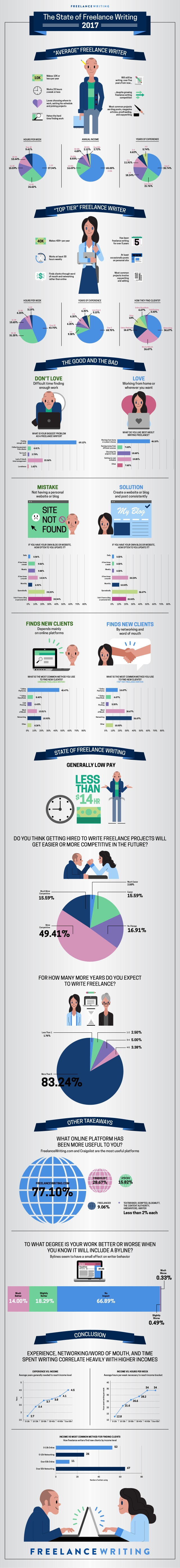 Freelance-Writers-Infographic_Final.jpg