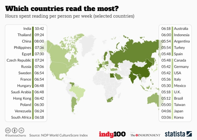 chartoftheday_6125_which_countries_read_the_most_n.jpg