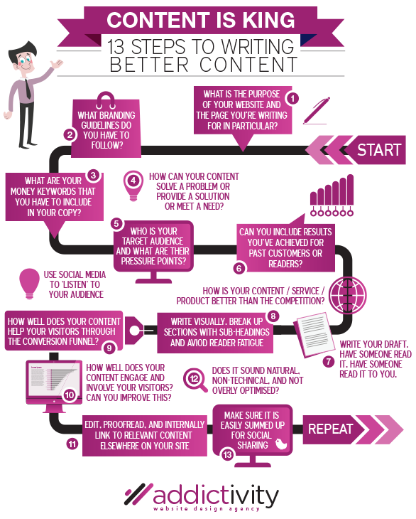 content-is-king-infographic