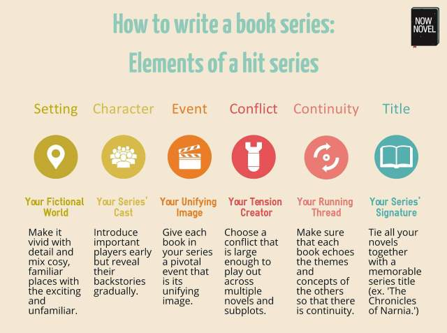 How-to-write-a-book-series-infographic-1.jpg